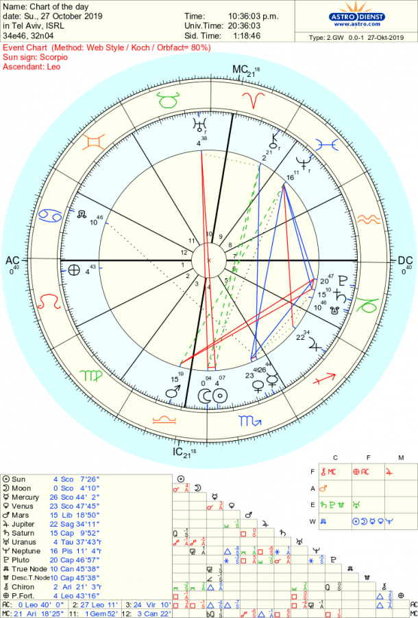 astro_2gw_chart_of_the_day_hk.74601.19118.png